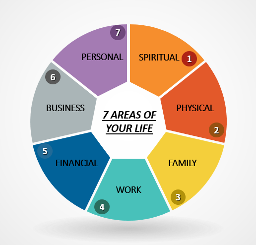 7 Areas of Your Life Diagram